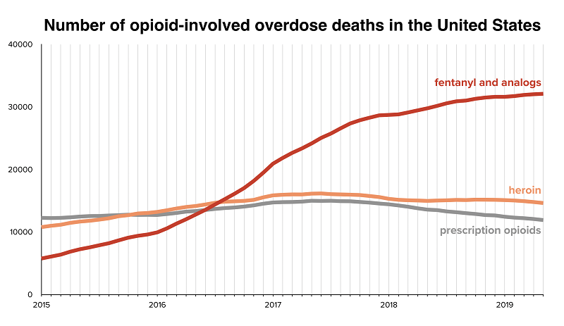 Number of opioid-involved overdose deaths in the United States