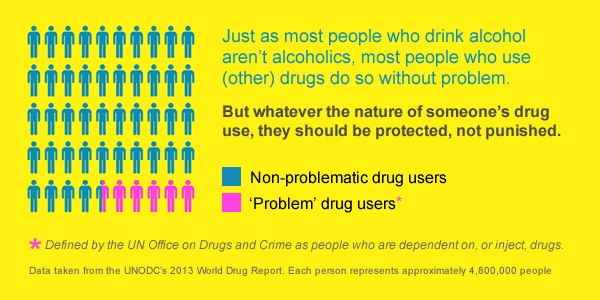 Most people who use drugs do not have a problem.