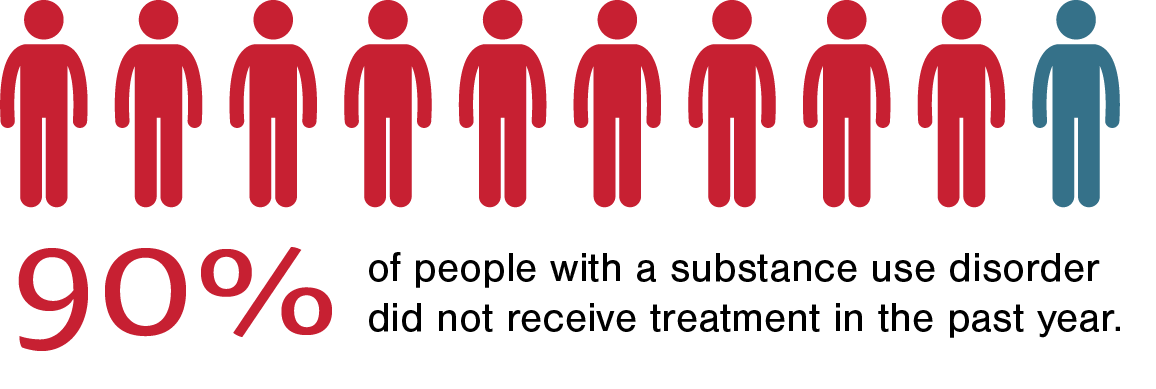 90% of people with a substance use disorder did not receive treatment in the past year.