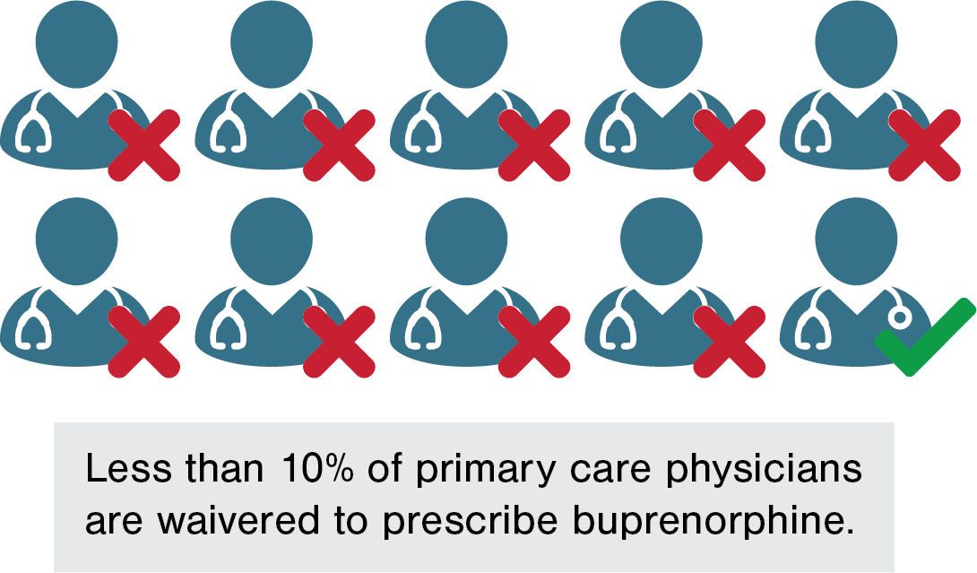 Less than 10% of primary care physicians are waivered to prescribe buprenorphine.